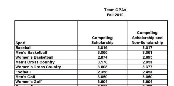 Uk Athletics Teams Post Cumulative  Gpa